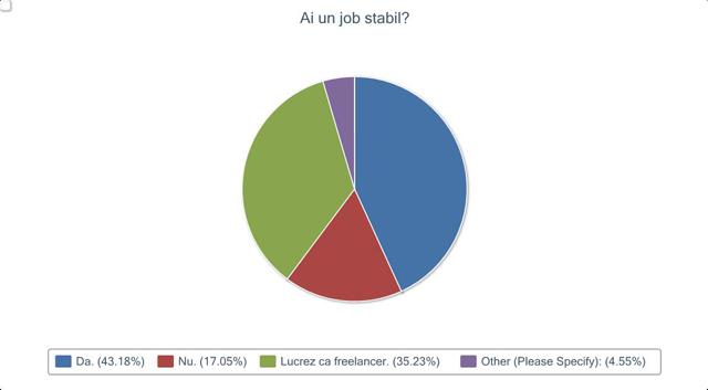 job stabil