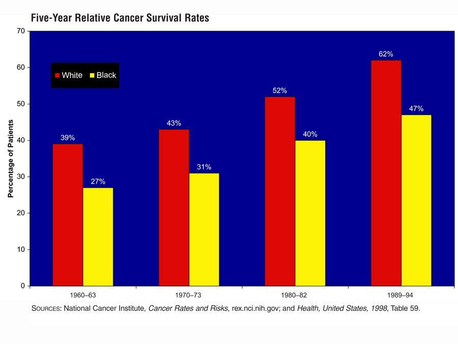 its_getting_better-cancer-survival