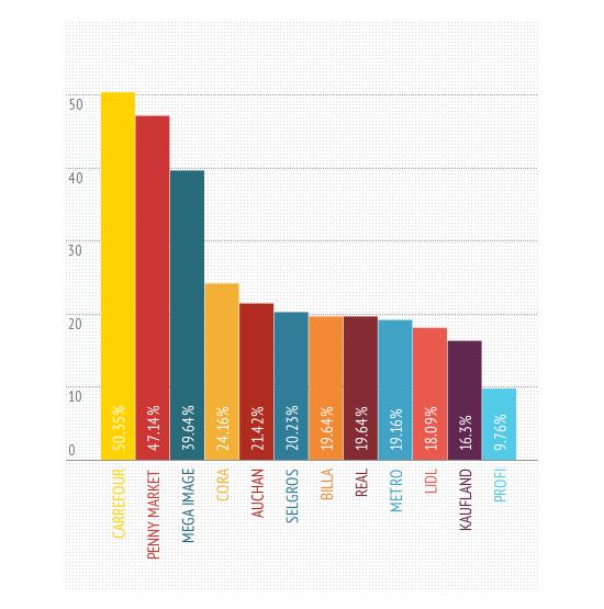infografic top retaileri - dupa performanta de mediu