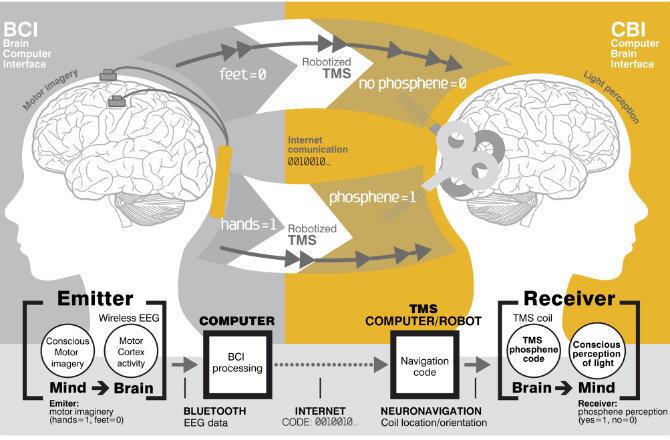 dnews-files-2014-09-internet-telepathy-140903-670-jpg