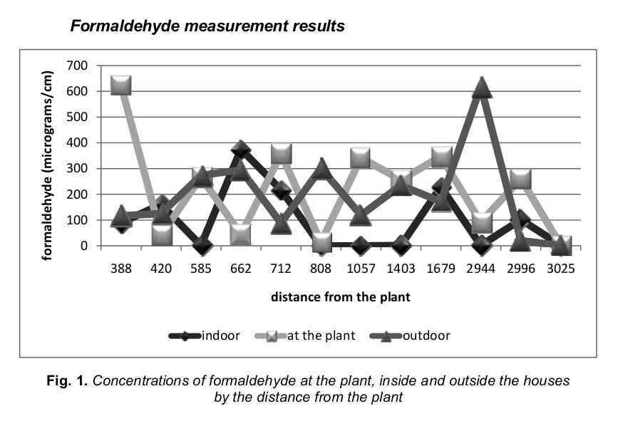 Concentrații de formaldehidă