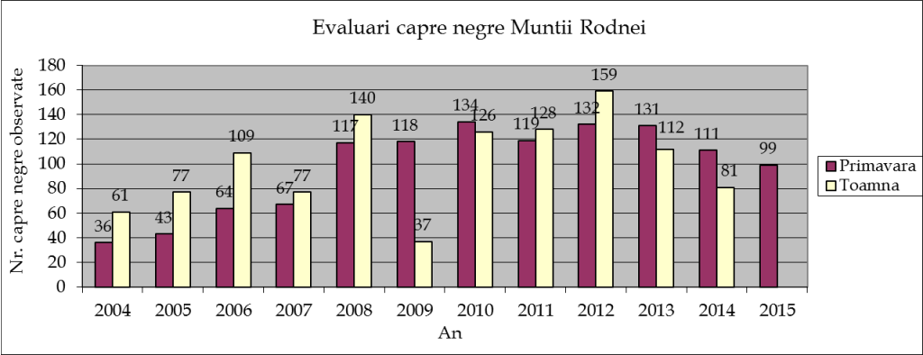 Grafic evaluare capre negre 2004-2015