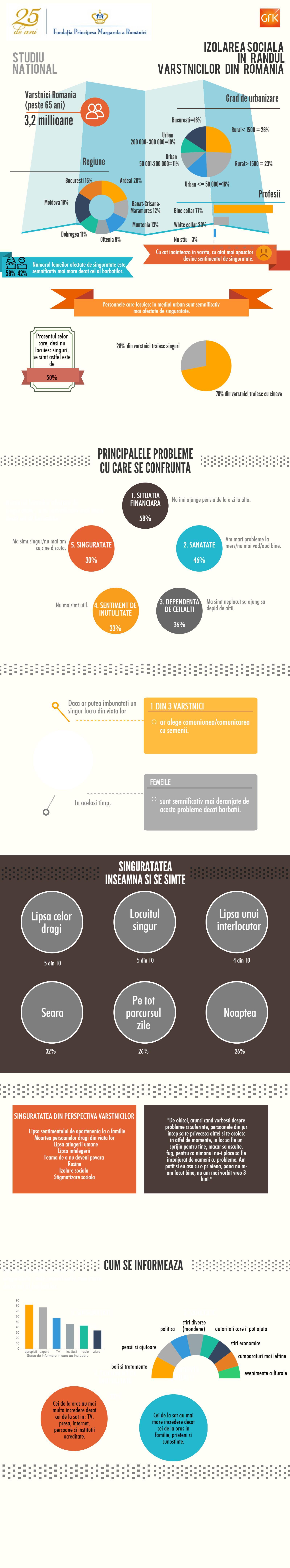 Infografic_Situatia_varstnicilor_din_Romania