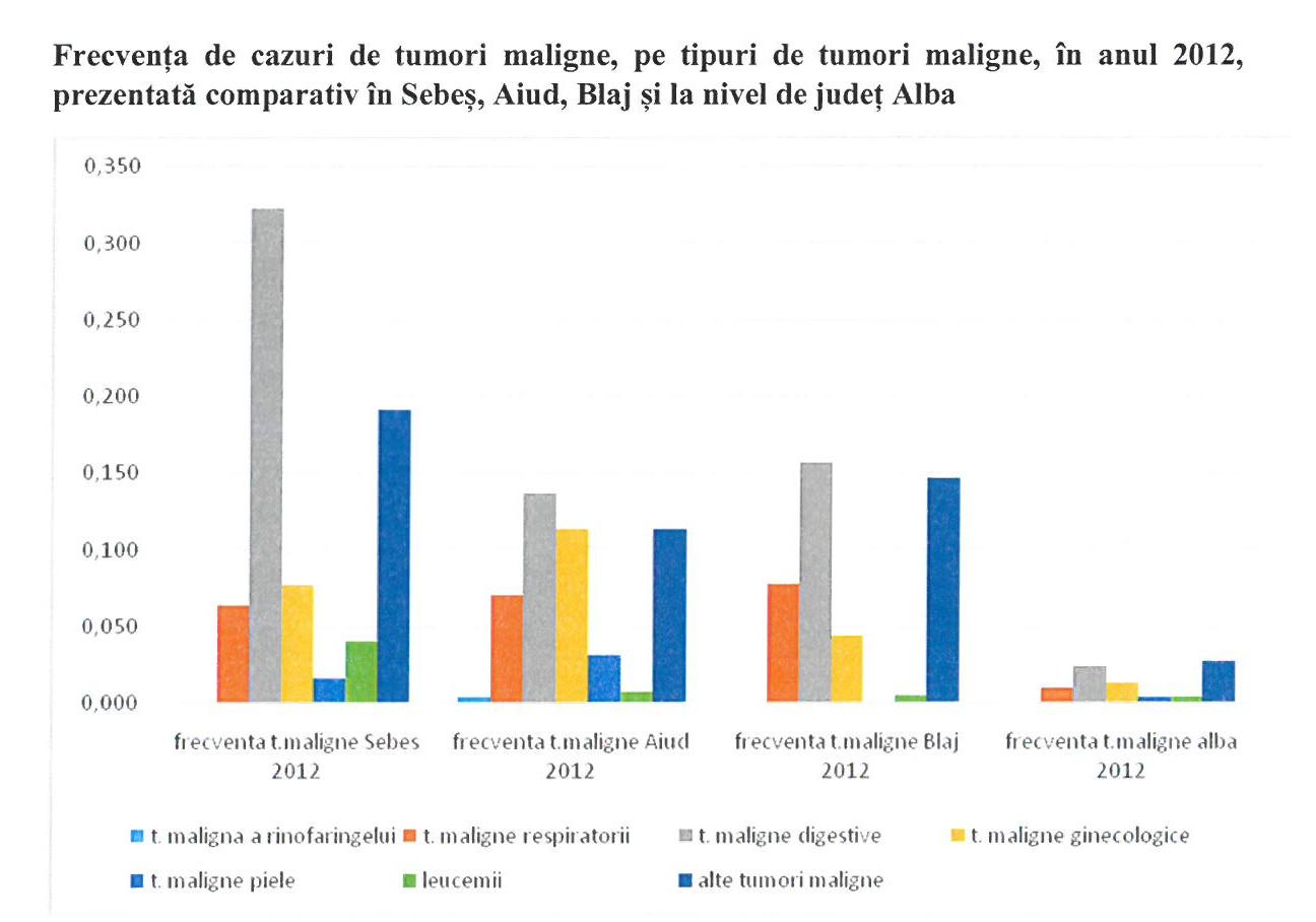 Comparația cazurilor de cancer între Sebeș, Blaj ți județul Alba. Cu verde, cazurile de leucemie, foarte numeroase în Sebeș