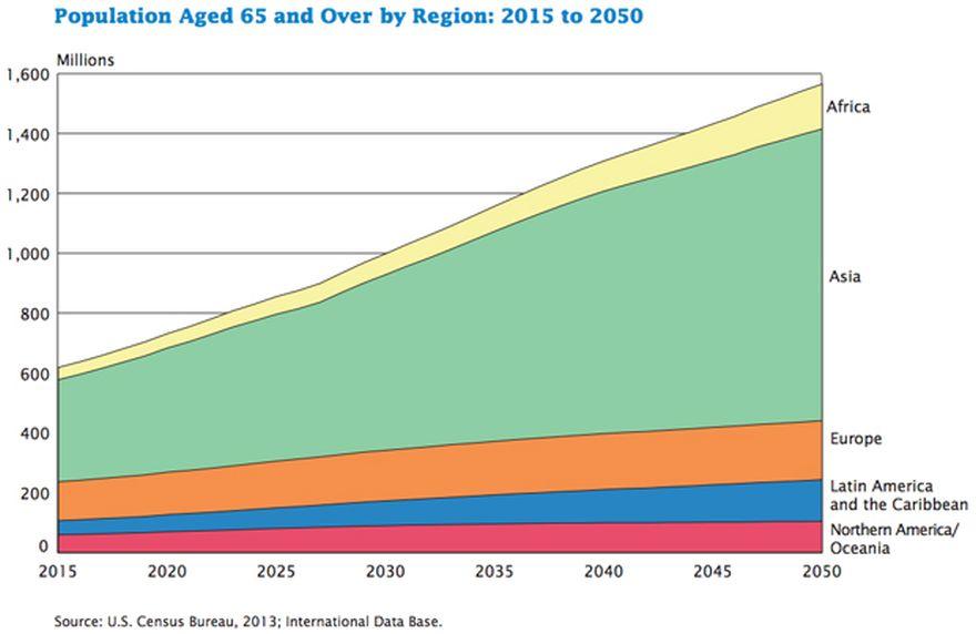 Creșterea la nivel global a numărului de vârstnici de peste 65 de ani, estimată pentru 2015-2050
