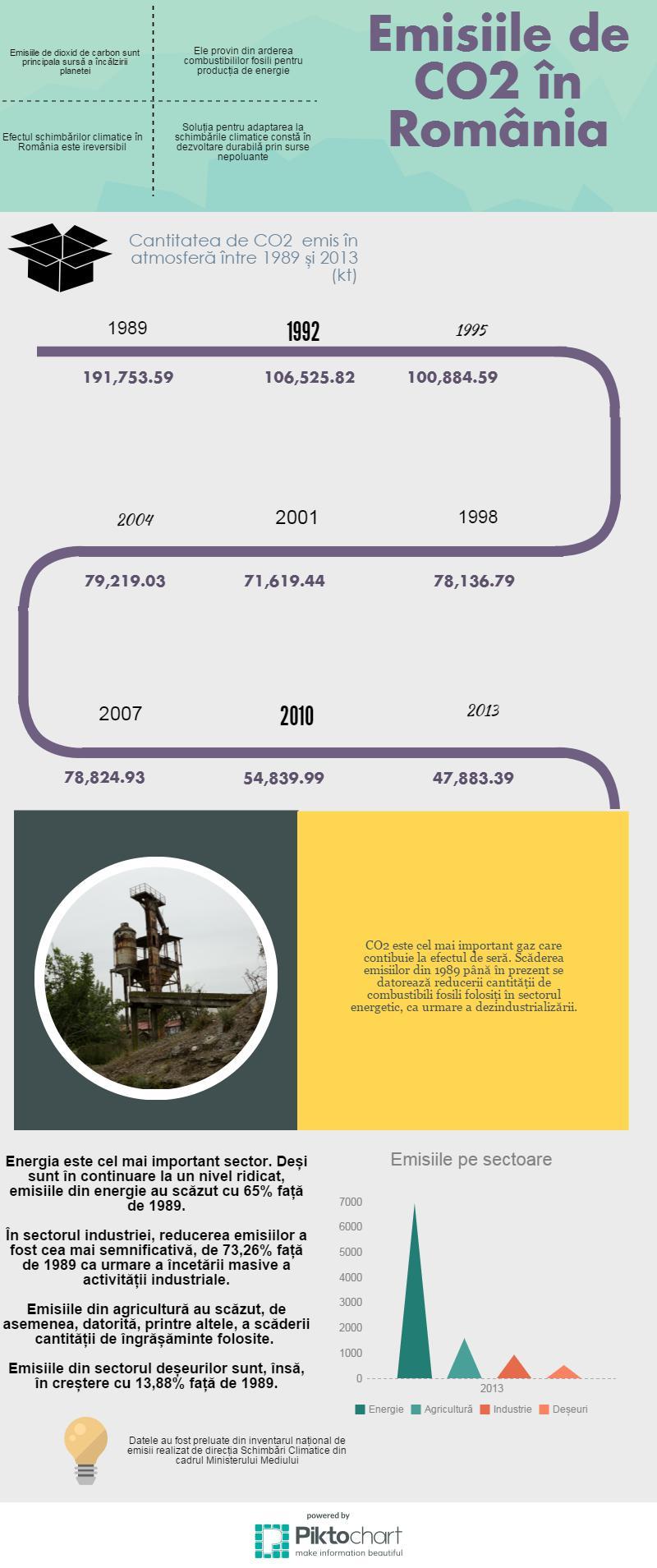 infografic-emisii (1)